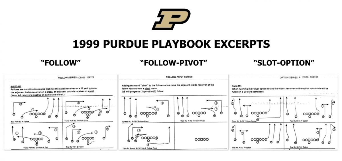 Three of the most notable concepts found in Tiller's 1999 One-Back Spread playbook.