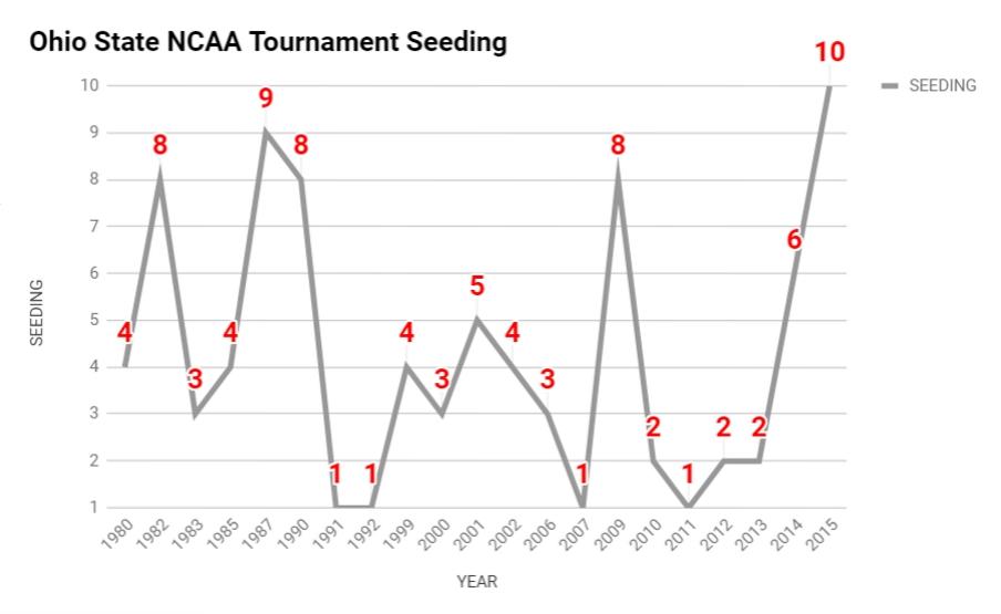 Ohio State NCAA seeding