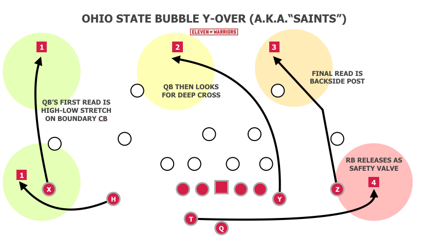 Saints is a three-vertical concept with a receiver in either flat