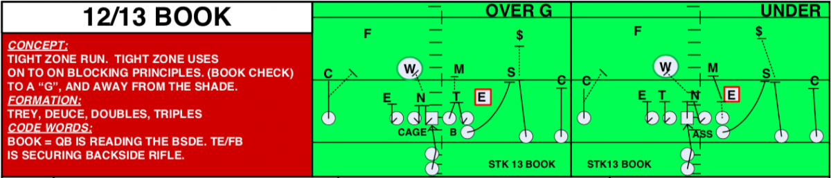 Ohio State Tight Zone - Book