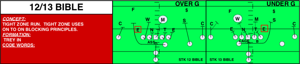"Ohio State Tight Zone ""Bible"" with Y arc-block"