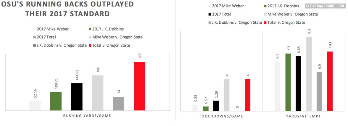 Ohio State Running Back Stats (Oregon State v. 2017 Average)