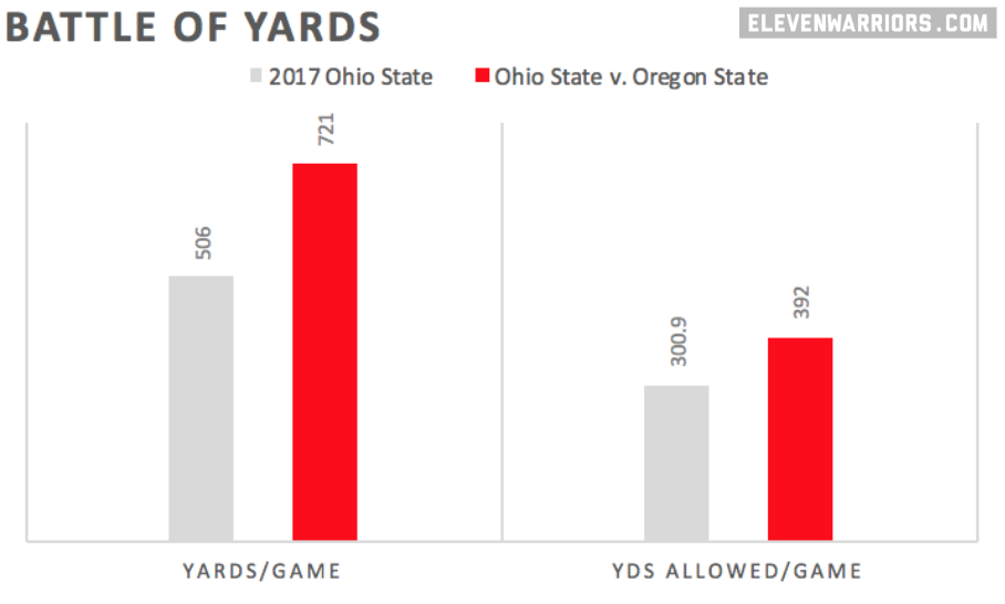 Yards (For/Against) v. Oregon State and compared to 2017 avearges