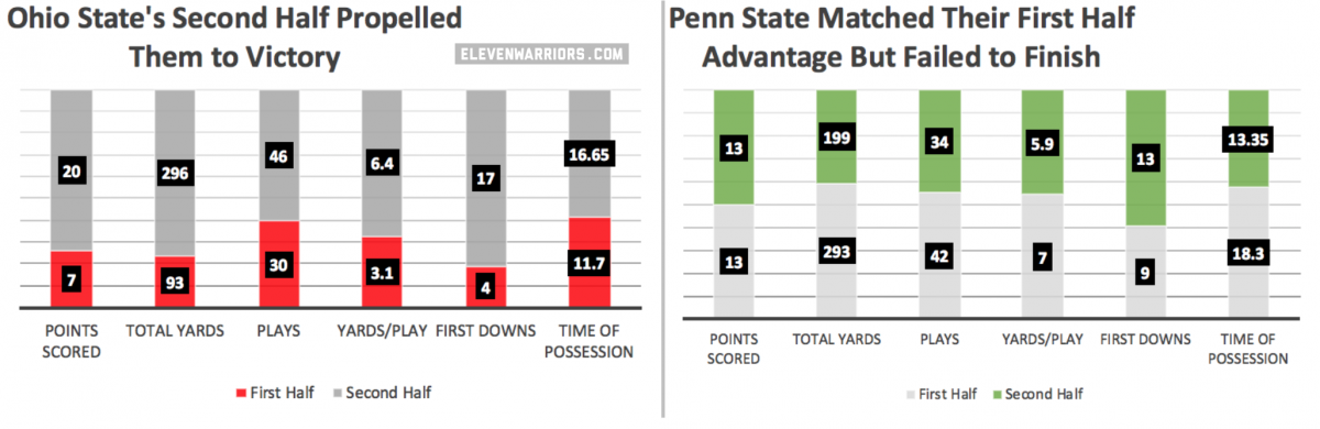 Ohio State's Big Second Half Led them to Victory