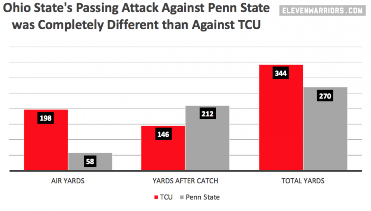 PSU vs TCU Air Yards