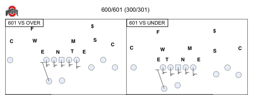 Ohio State's six man protection