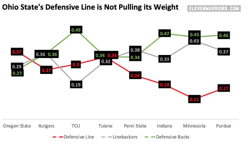 OSU's defensive line is not living up to the hype.