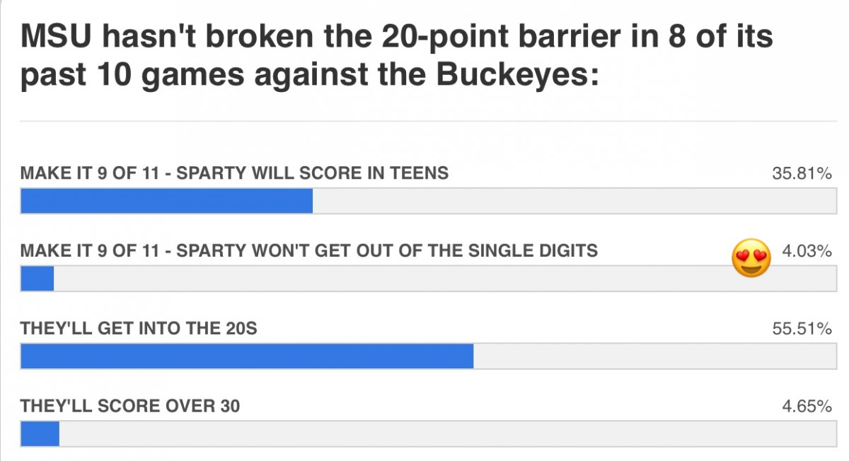 sparty can't score