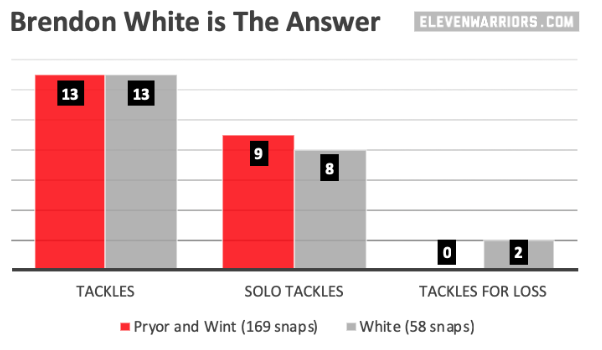 White > Pryor and Wint