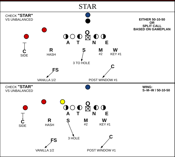 Don Brown's preferred check against an unbalanced set