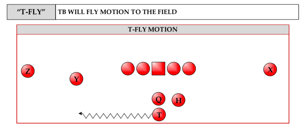 Ohio State RB Fly motion