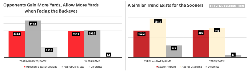 Ohio State and Oklahoma often engage in wars of yards.