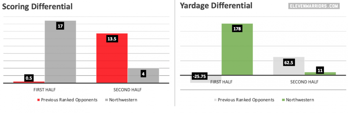 Ohio State typically outplays ranked opponents in the second half, but not against Northwestern
