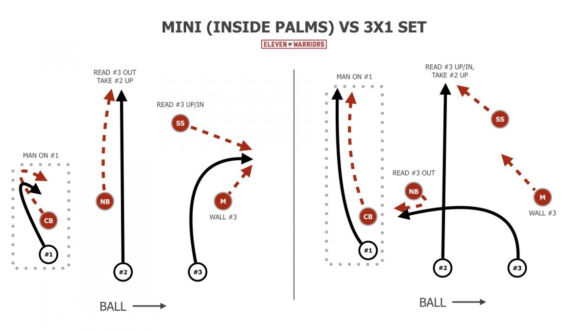 Mini coverage vs 3x1 route combos