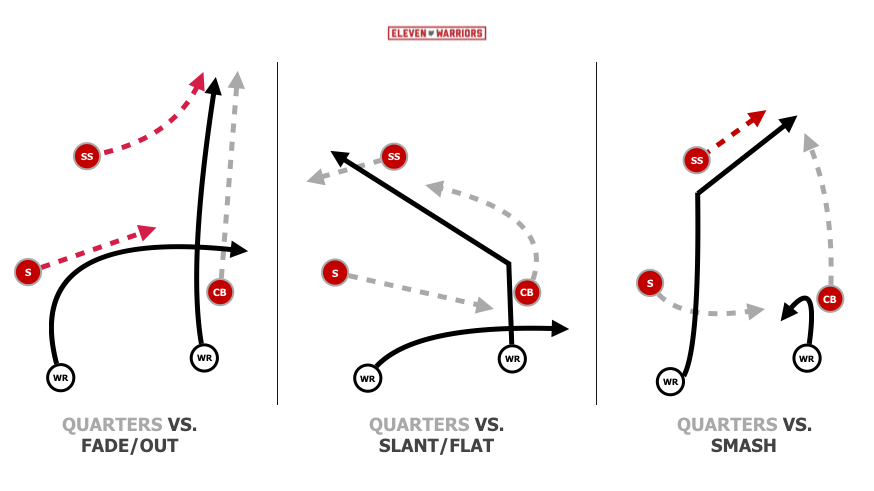 Basic 3-over-2 Quarters coverage