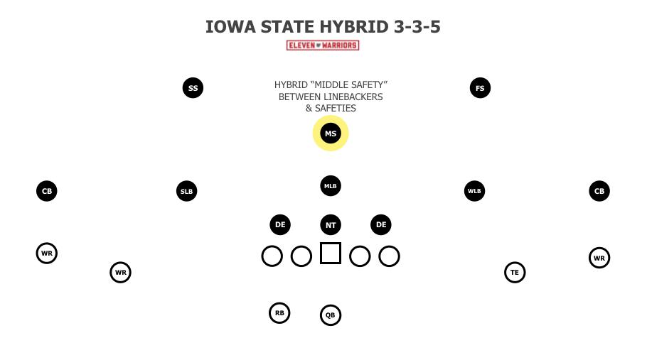 Iowa State's Hybrid 3-3-5 defense