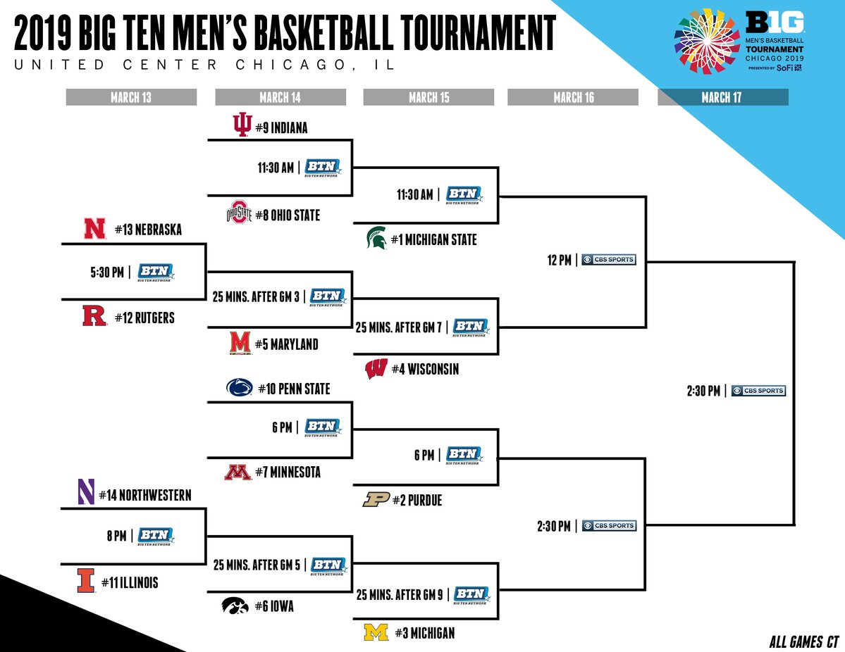The B1G Tournament Bracket