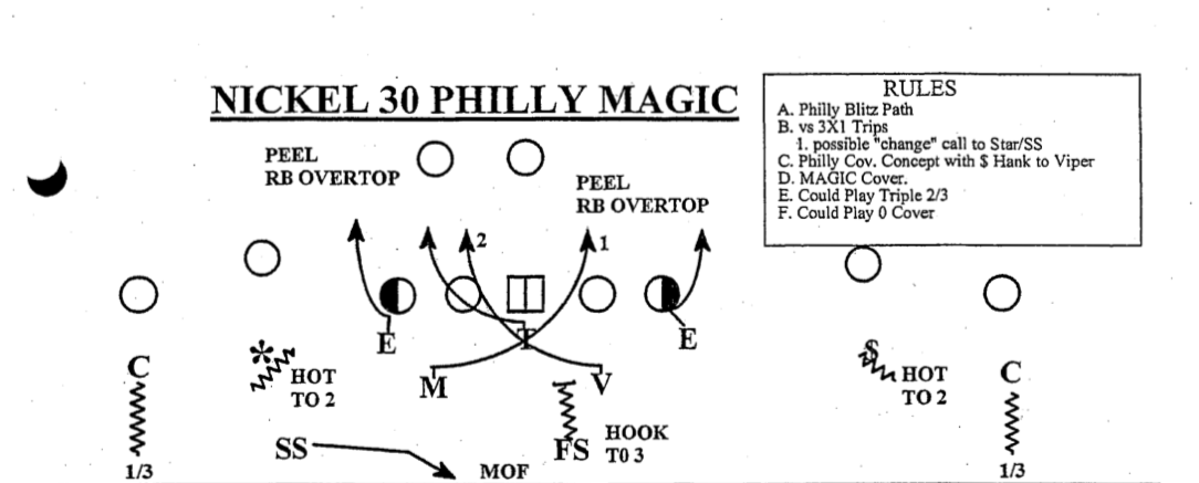 A page from Mark Dantonio's 2002 playbook featuring the Viper position