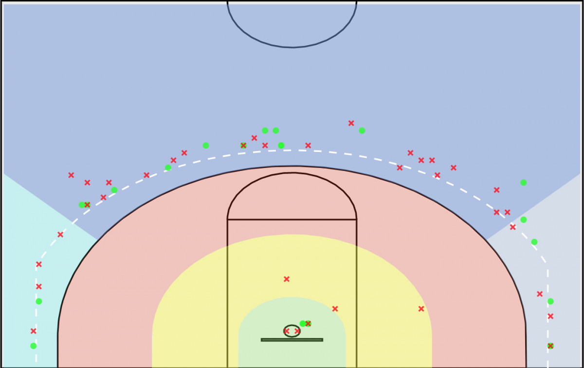 Justin Ahrens' shot chart. It looks like a desert between the rim and the three-point line.