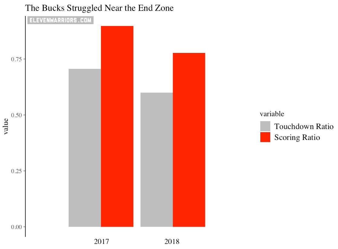 2017's touchdown and scoring ratio in the red zone dwarfs 2018's