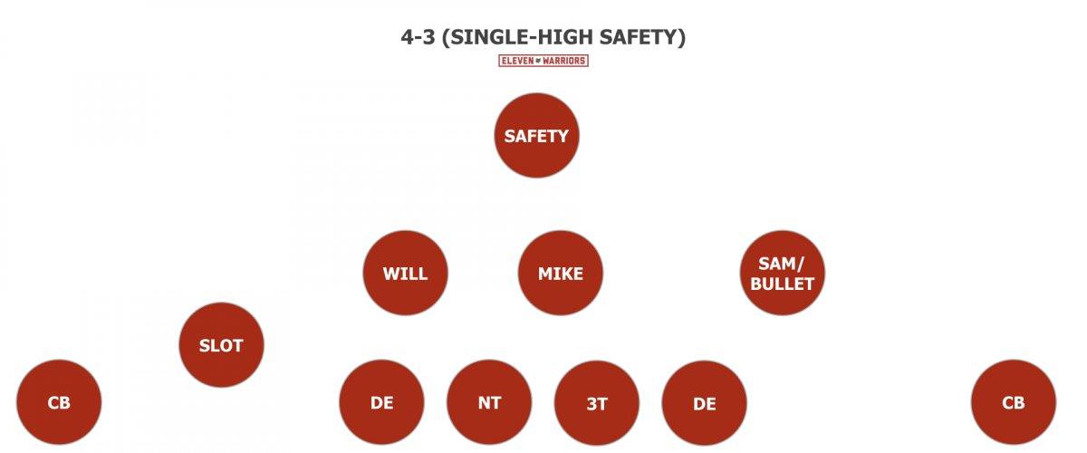4-3 Single High