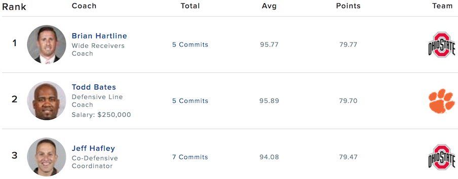 247Sports recruiter rankings