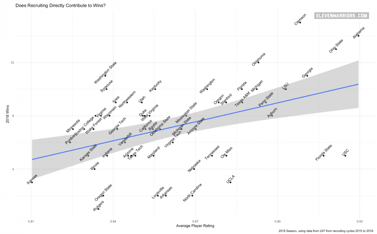 Recruiting Rankings vs Wins