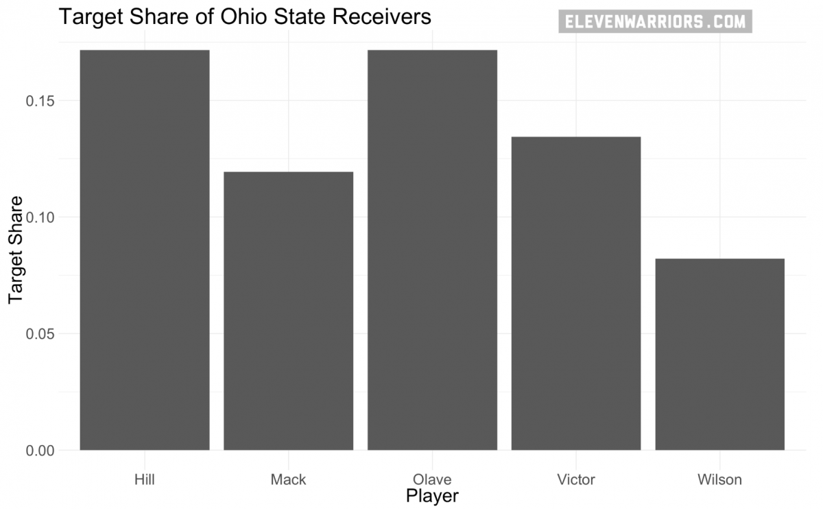Target Share of Ohio State Receivers