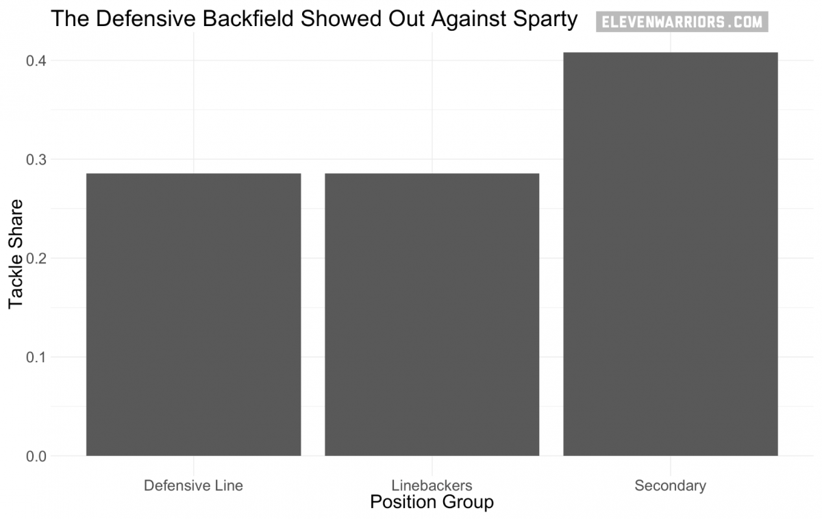 The secondary recorded the plurality of tackles against the Spartans.