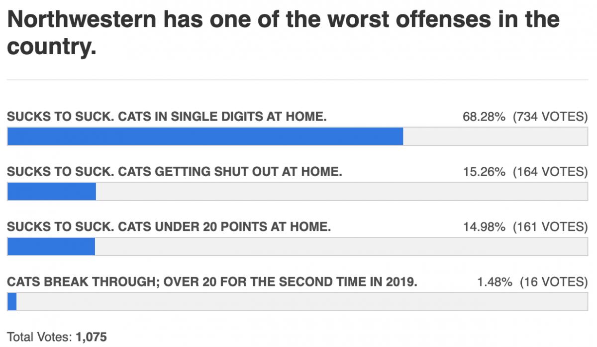offense still bad