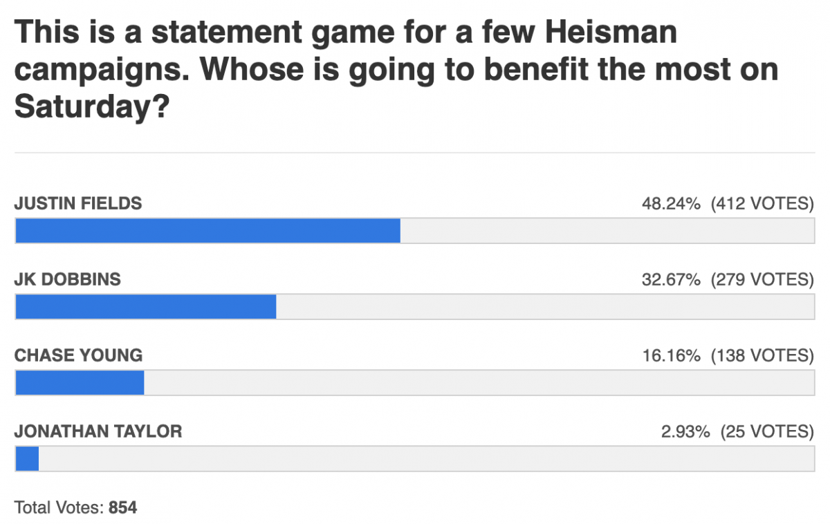 heisman campaigns began and ended