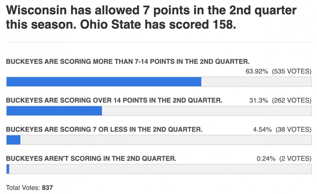 2nd quarters have been berry berry good to Ohio State
