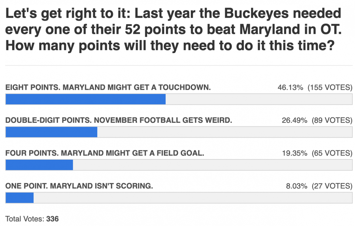 buckeye points