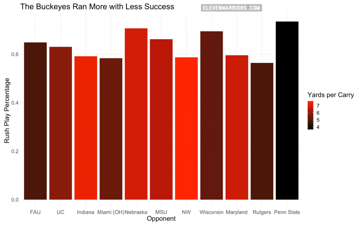 The Buckeyes ran more with less success against Penn State