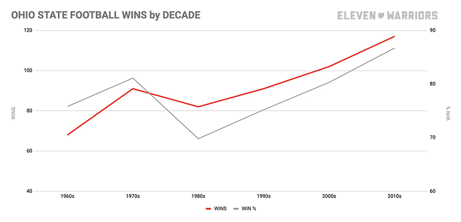 Ohio State football wins by decade