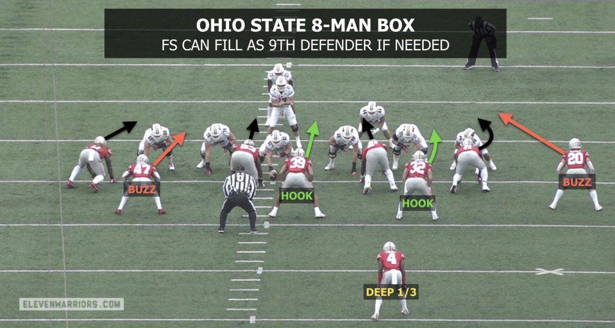 Ohio State 8-man box against the run