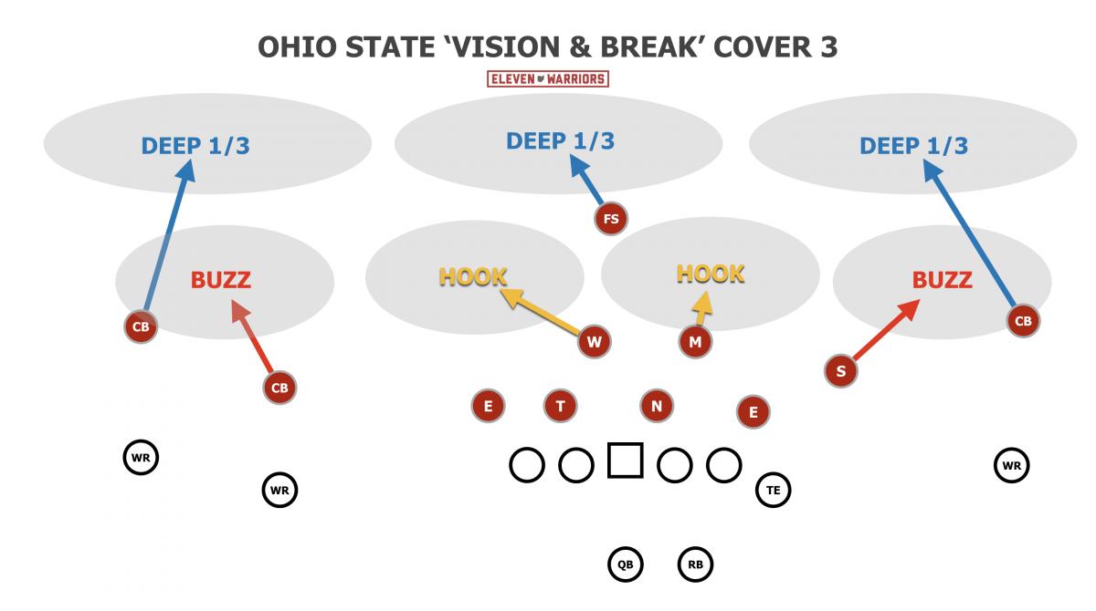 Ohio State's Cover 3 structure