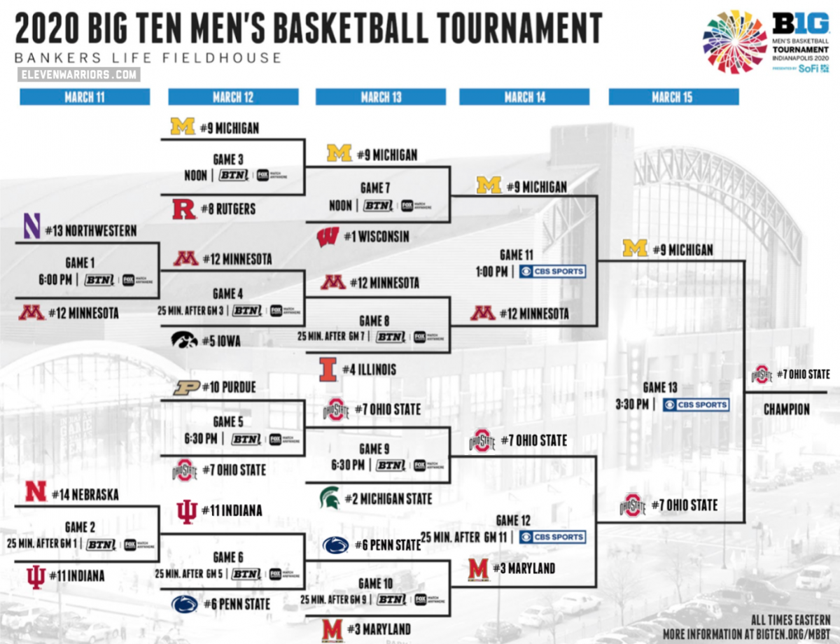Ohio State wins the revised version of the simulated tournament.