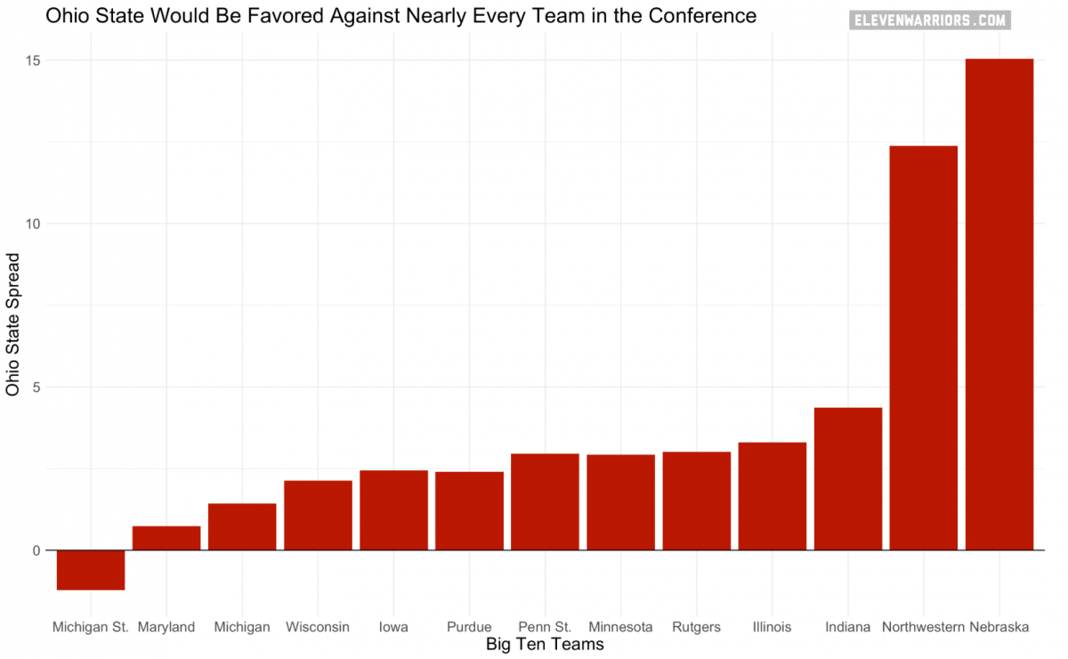 Ohio State would be favored against nearly every team in the conference.