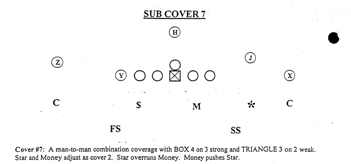 Ohio State was running Saban's 'Cover 7' Quarters system as far back as 2002