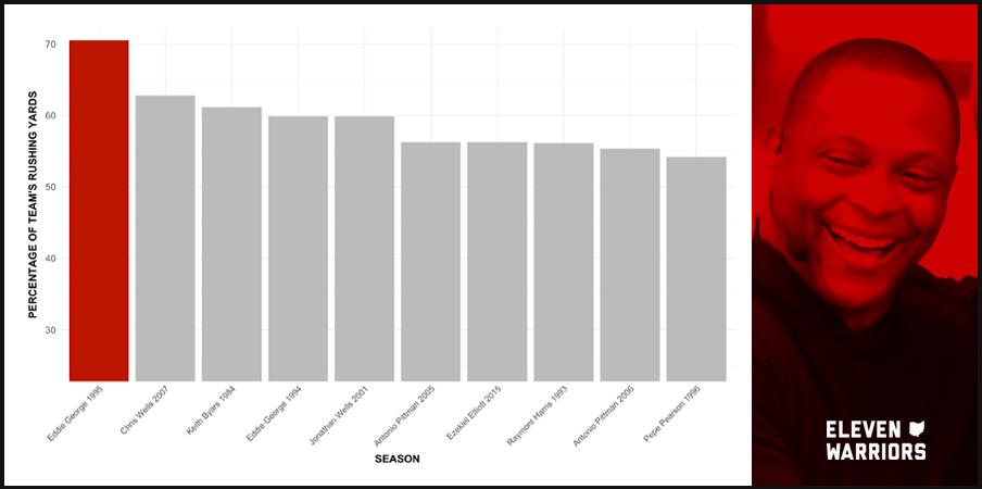 Chart: Percentage of Ohio State Team Rushing Yards by Season