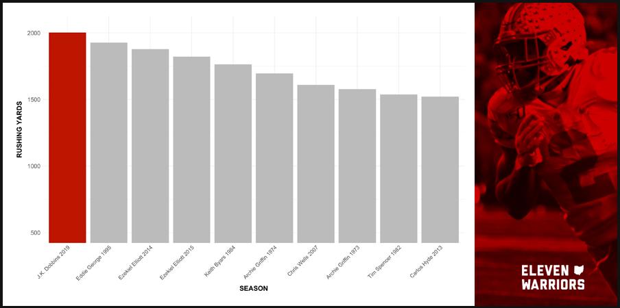 Chart: Best Rushing Seasons in Ohio State Football History