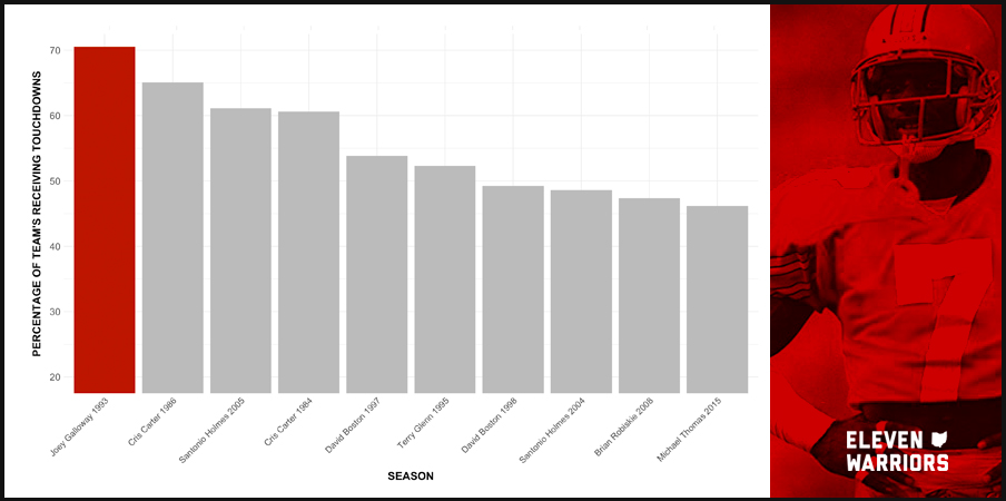 Chart: Player's Percentage of Team's Receiving Touchdowns