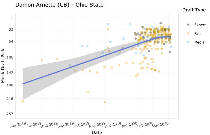 Damon Arnette's draft stock has risen all season long
