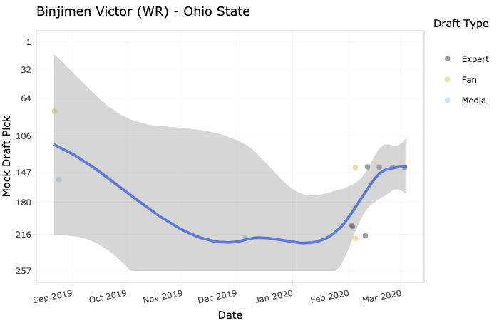 Binjimen Victor's draft stock has gone up-and-down all year.