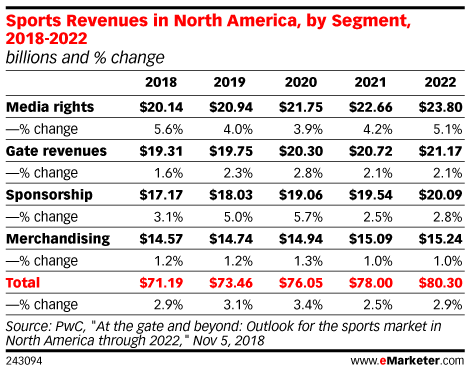 Projected Sports Revenue changes in North America