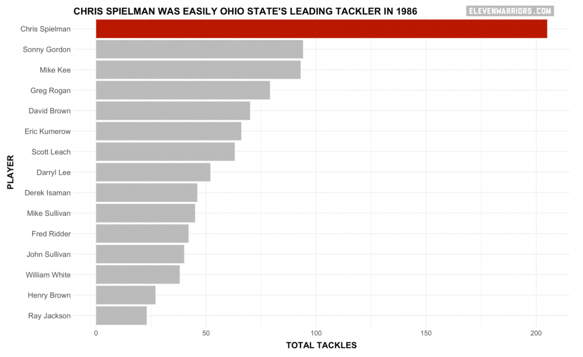 Chart: Chris Spielam was easily Ohio State's leading tackler in 1986