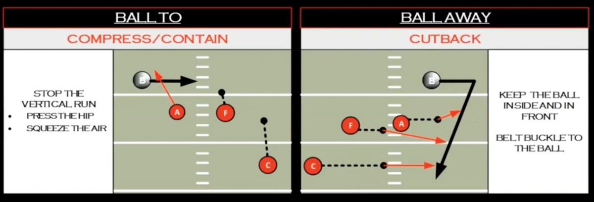 Containing the ball in Ohio State's D