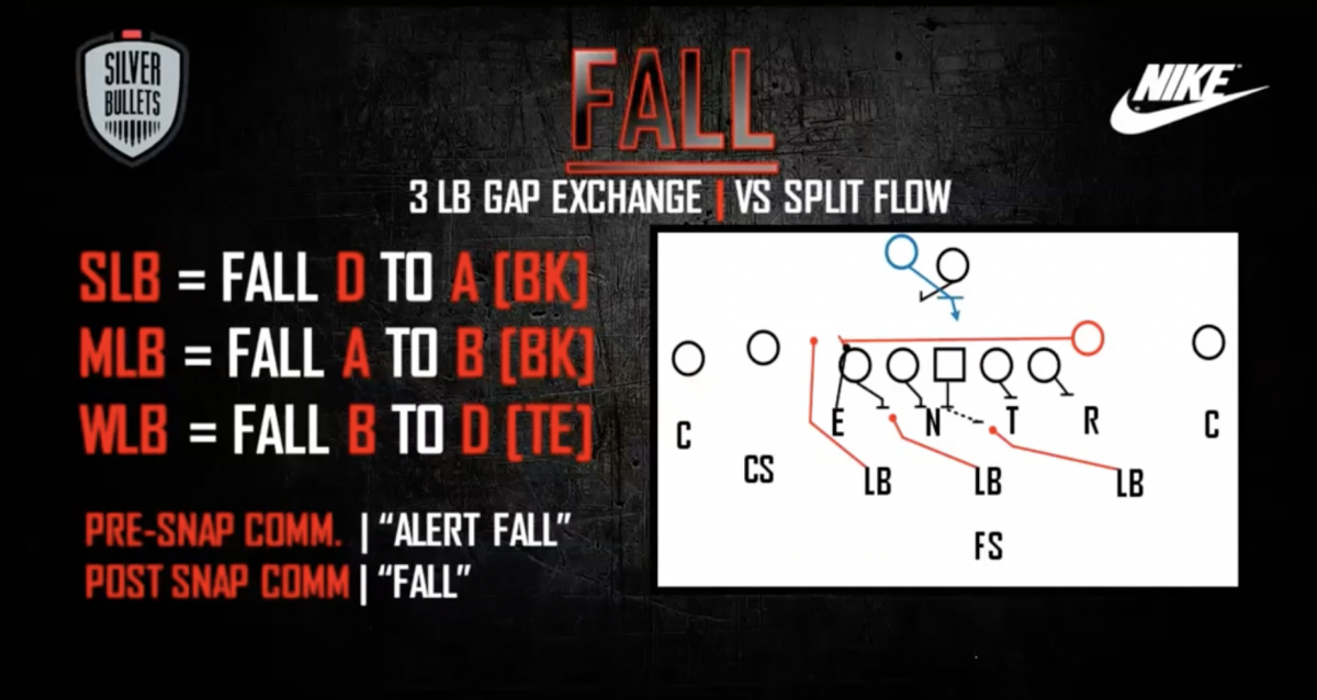 """OSU linebackers """"fall"""" against split-zone flow from tight end"""