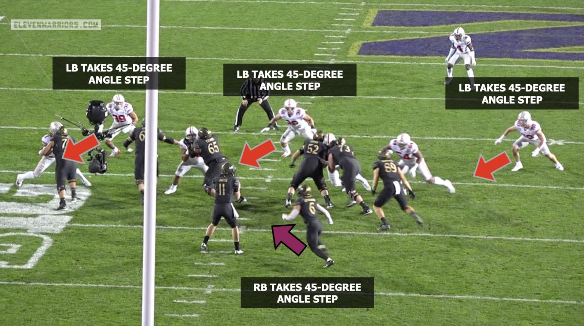 OSU linebackers match the RB's footwork